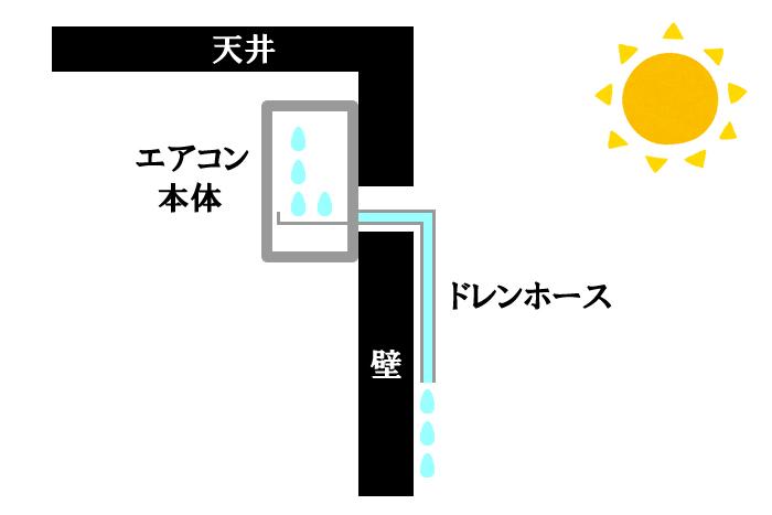 エアコン水漏れのメカニズム