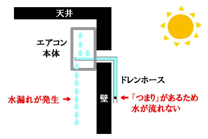 エアコン水漏れのメカニズム2